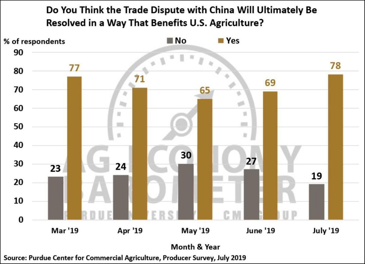 Figure 7. Do You Think the Trade Dispute with China Will Ultimately Be Resolved in a Way That Benefits U.S. Agriculture? March 2019-June 2019