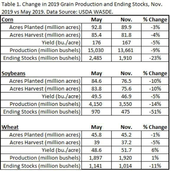 Table 1. Change in Production and Ending Stocks