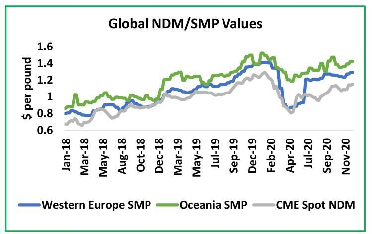 Global Nonfat Dry Milk and Skim Milk Powder Values