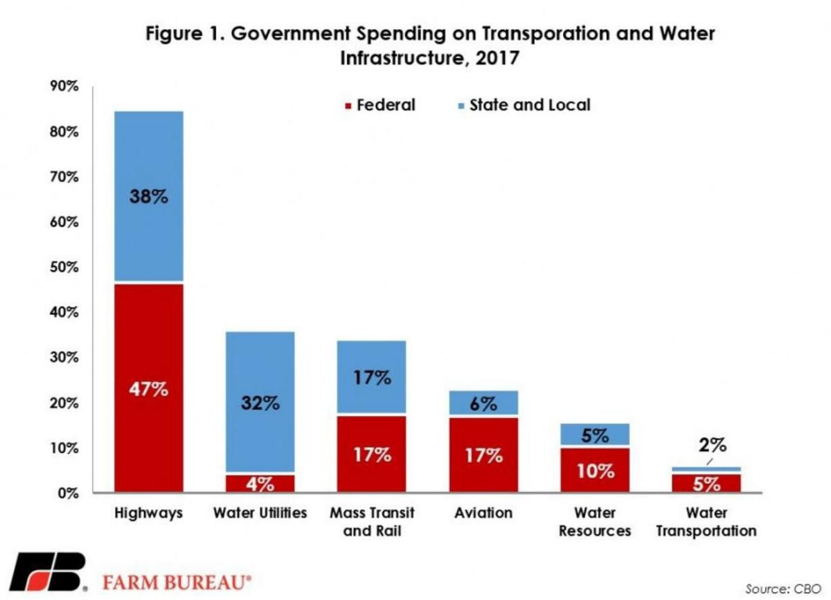 Government Spending on Infrastructure