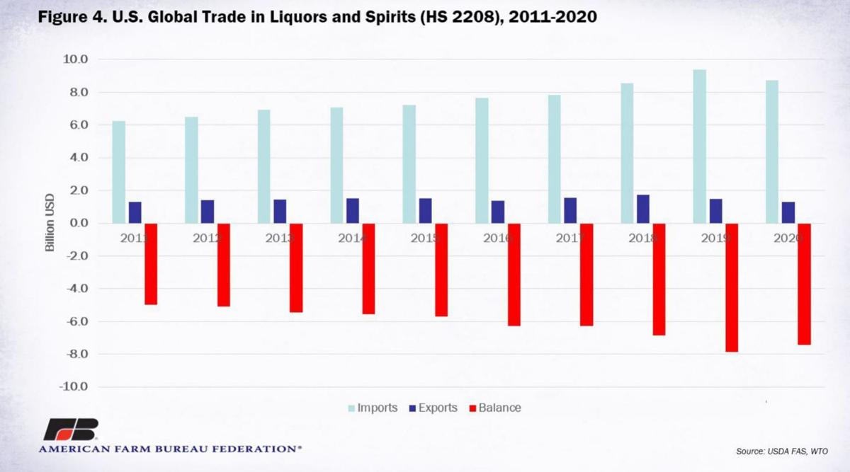 U.S. Global Trade in Spirits