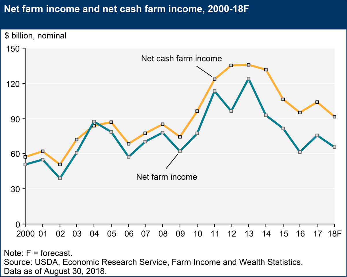 Net farm income 083018