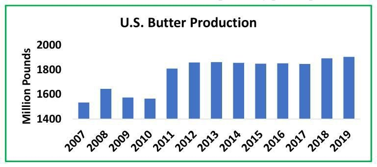 U.S. Butter Production