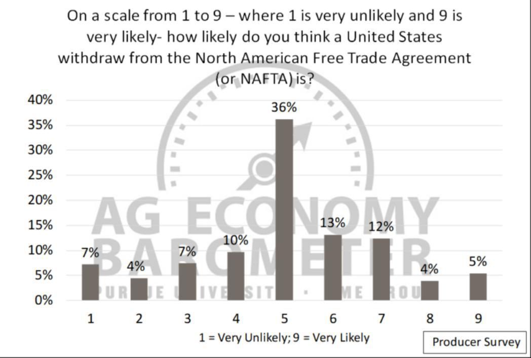 Figure 5 Producers Rating The Likelihood Of A Us Withdrawal From