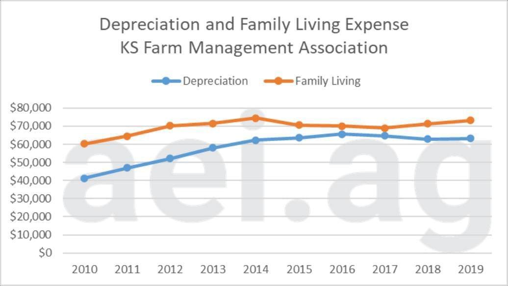 Figure 1. Farm Depreciation and Family Living Expenses, 2010-2019. Data Source: Kansas Farm Management Association