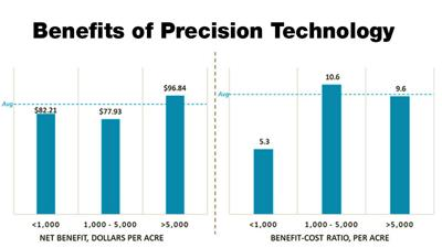 Benefits of Precision Technology