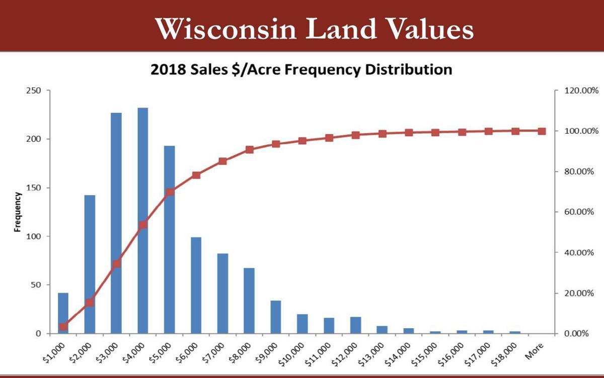 Wisconsin Land Values