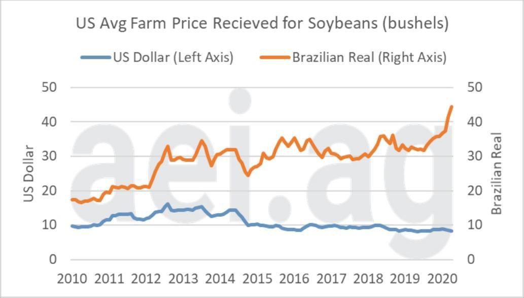 Figure 3. U.S. Average Farm Prices Received for Soybeans in U.S. Dollars (left axis) and Brazilian Reals (right axis) – Jan. 2010 to April 2020. Data Source: USDA National Agricultural Statistics Service and the Federal Reserve Bank of St. Louis