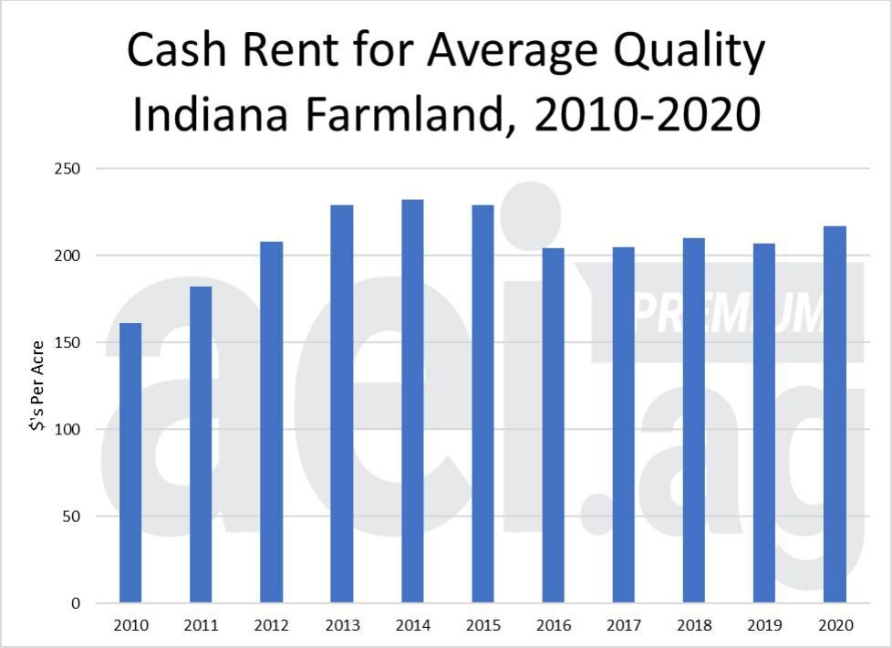 Figure 1. Average Cash Rent for Average Quality Indiana Farmland, 2010-2020