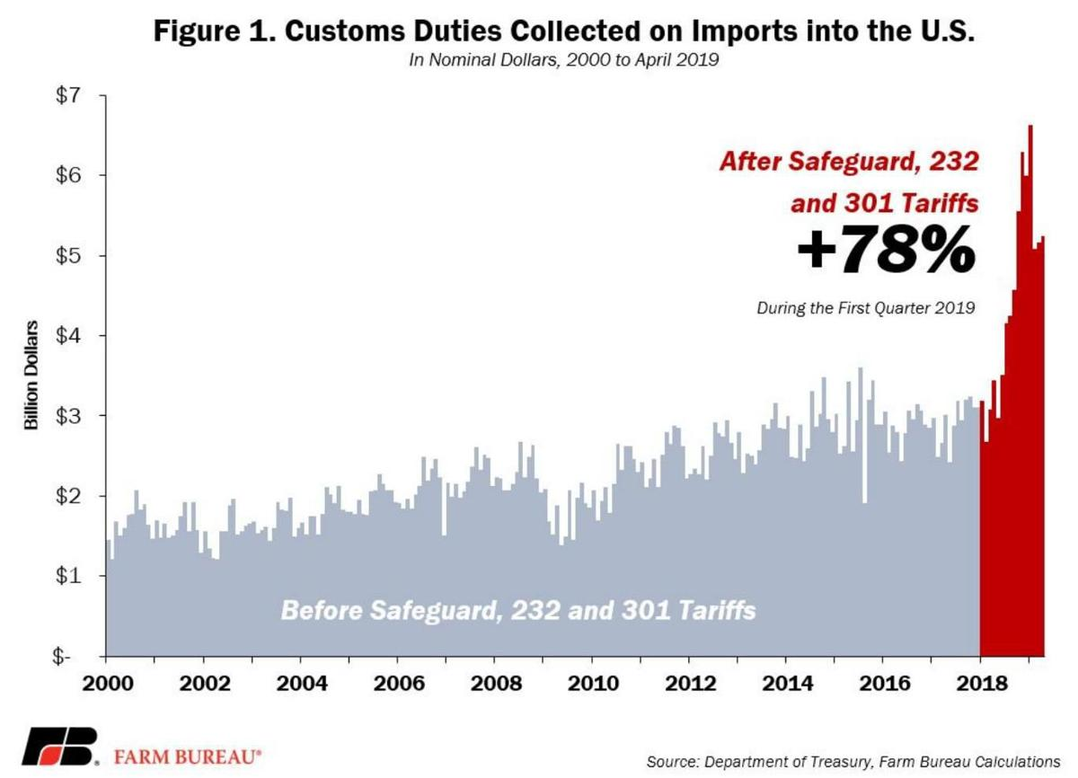 Customs Duties Collected on Imports into the United States