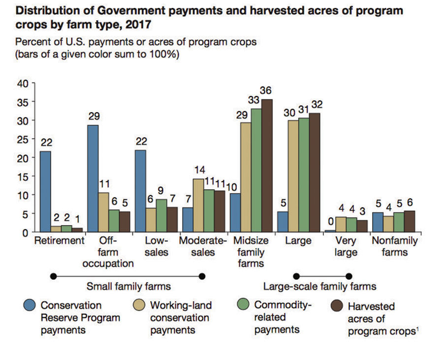 Farm payments