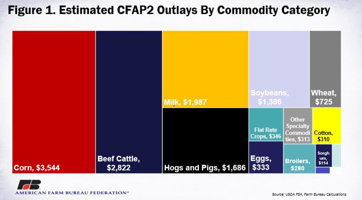 Figure 1. Estimated CFAP2 Outlays