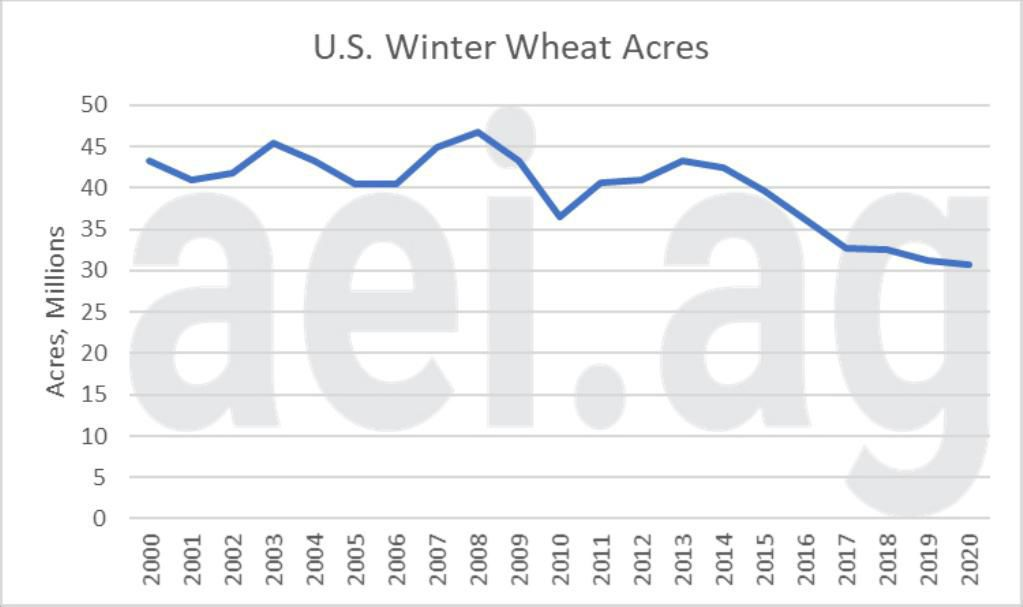 Figure 1. U.S. Winter Wheat Acres, 2000 – 2020. Data Source: USDA National Agricultural Statistics Service