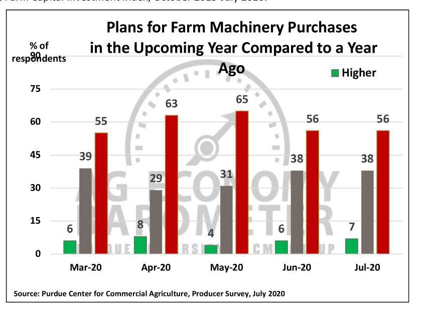Figure 4. Plans for Farm Machinery Purchase in the Upcoming Year Compared to a Year Ago, March-July 2020