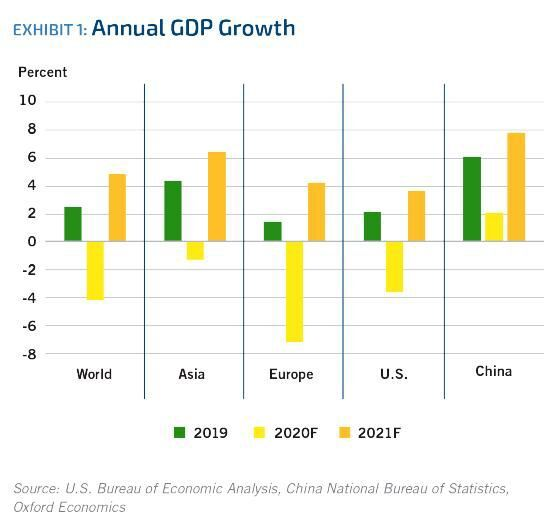 Exhibit 1. Annual Gross Domestic Product Growth