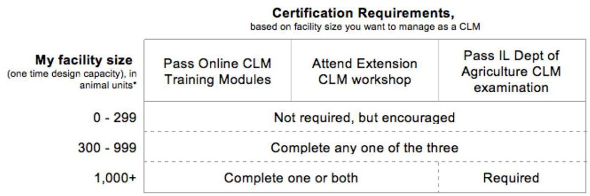 Livestock Management Certification Requirements | Livestock ...