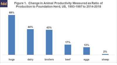 productivity of hog operations chart