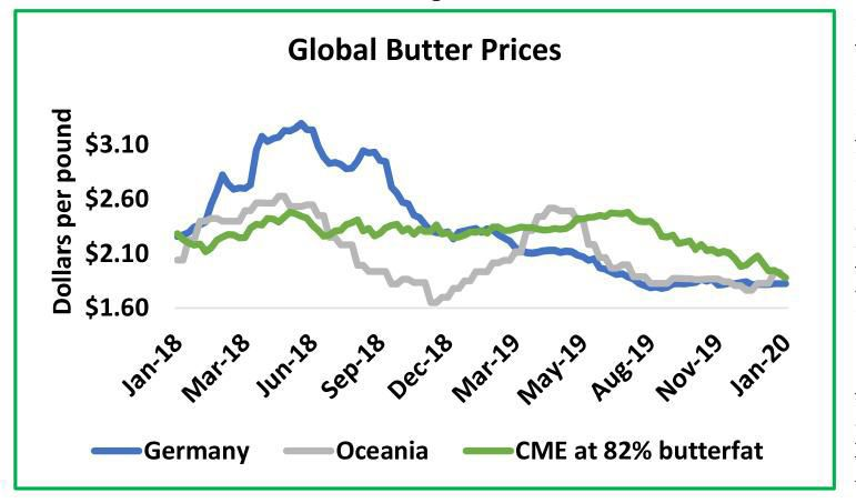 Global Butter Prices