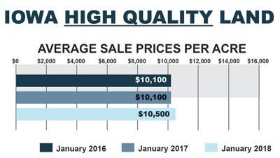 Iowa Farmland values chart