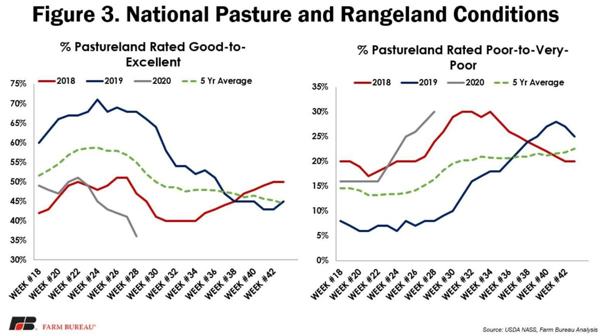 Figure 3. National Pasture and Rangeland Conditions