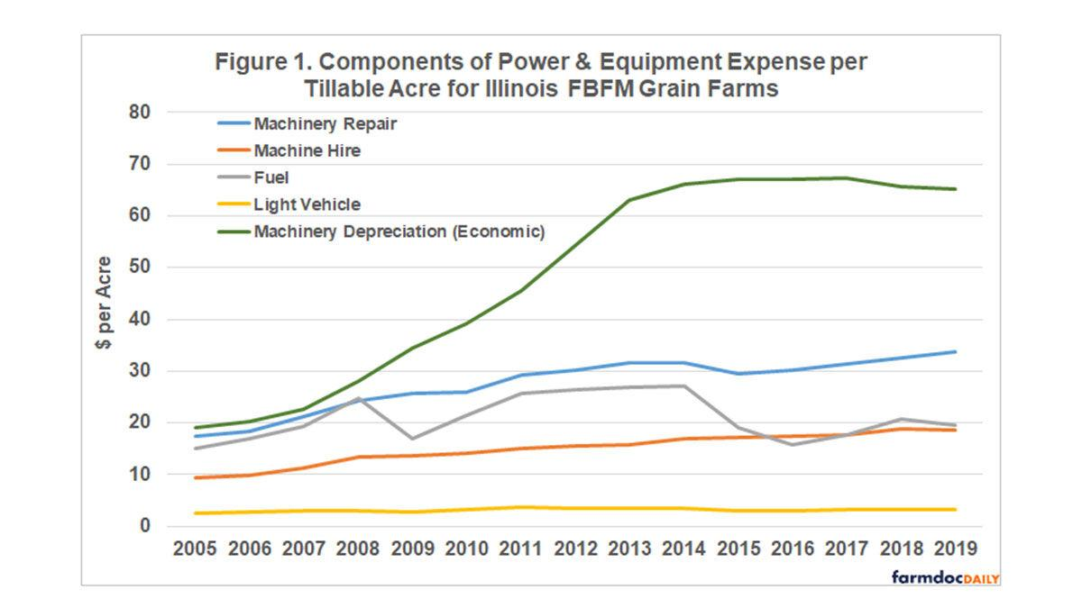 parts of power and equipment costs