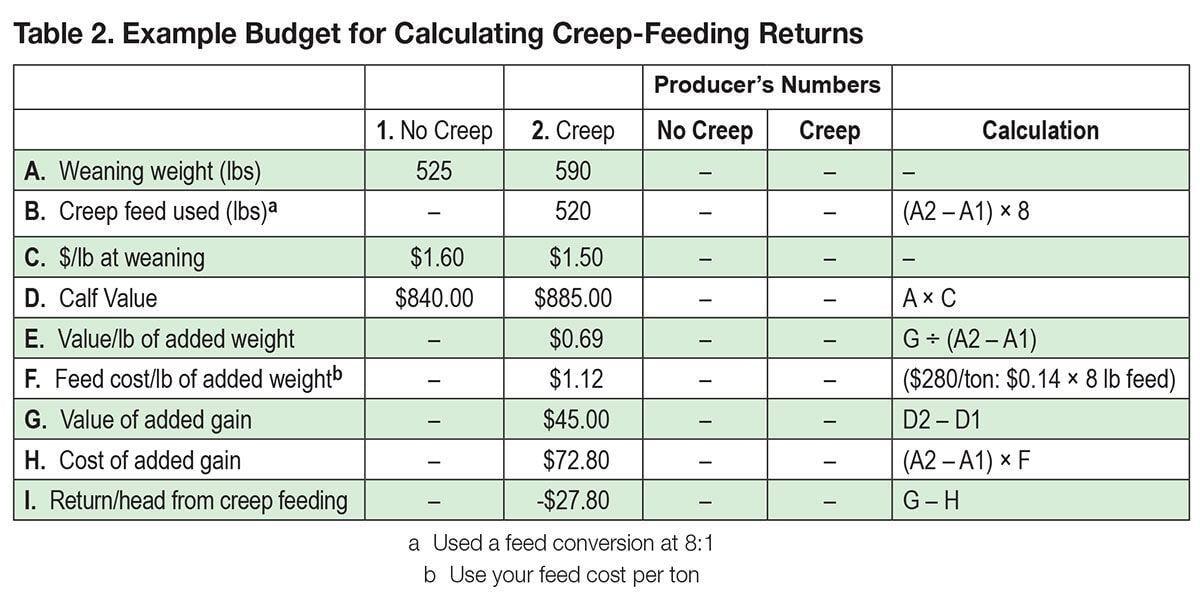 Creep feed table 2