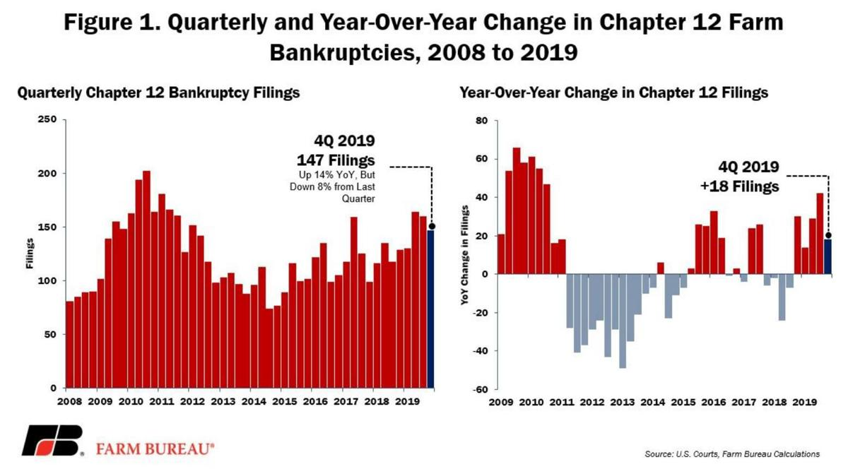 Quarterly and Year-Over-Year Change in Chapter 12 Farm Bankruptcies