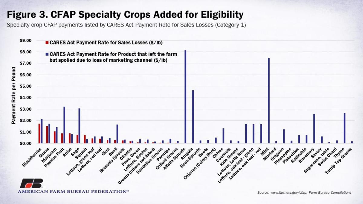 Figure 3. Specialty Crops Added for Eligibility