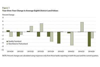 Land Values chart