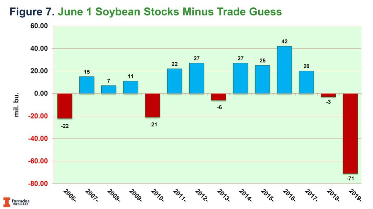 June 1 Soybean Stocks minus guesses