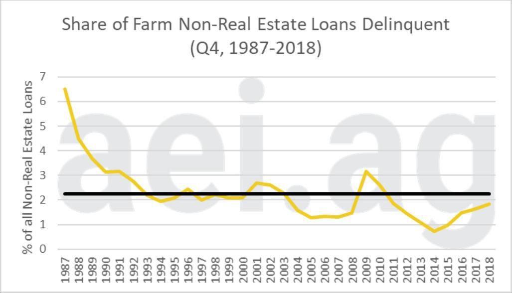 Figure 1. Share of Farm Non-Real Estate Loans Delinquent, fourth quarter, 1987-2018. Average is 2.26 percent. Data Source: Kansas City Federal Reserve Bank's Agricultural Finance Databook