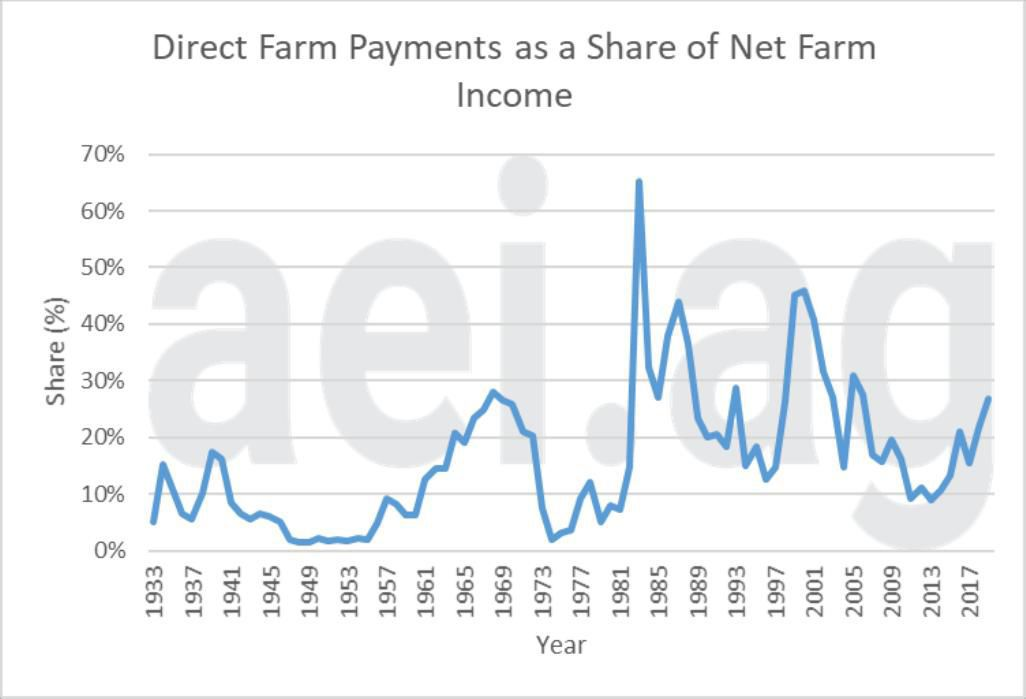 Figure 3. Direct Farm Payments as a Share of Net Farm Income, 1933-2019. Data Source: USDA Economic Research Service and aei.ag calculations
