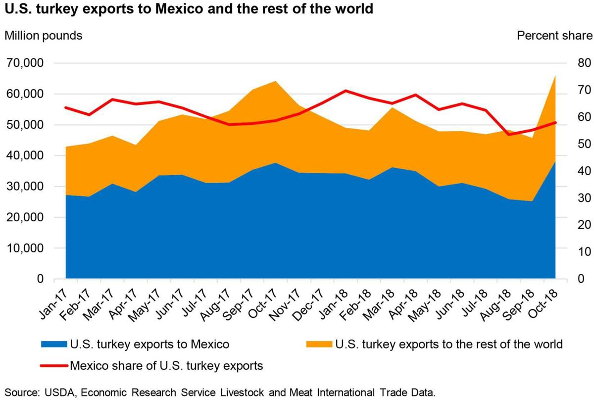 U S  turkey exports to Mexico and the rest of the world