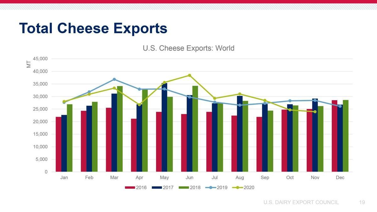 Total Cheese Exports