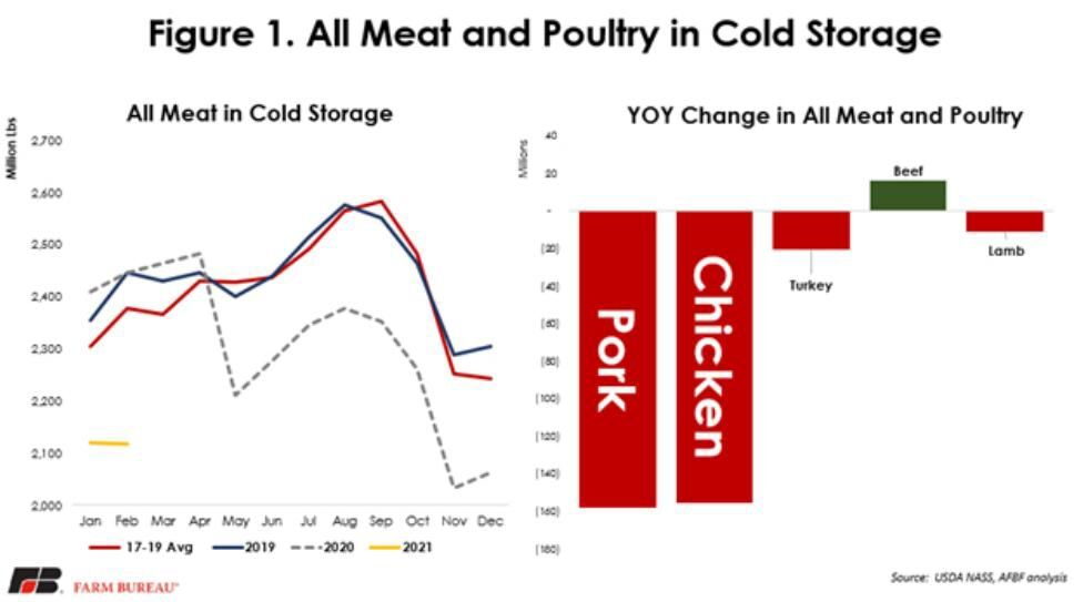 Meat and Poultry in Cold Storage