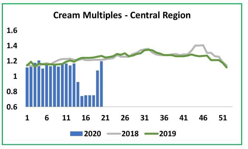 Cream Multiples -- Central Region