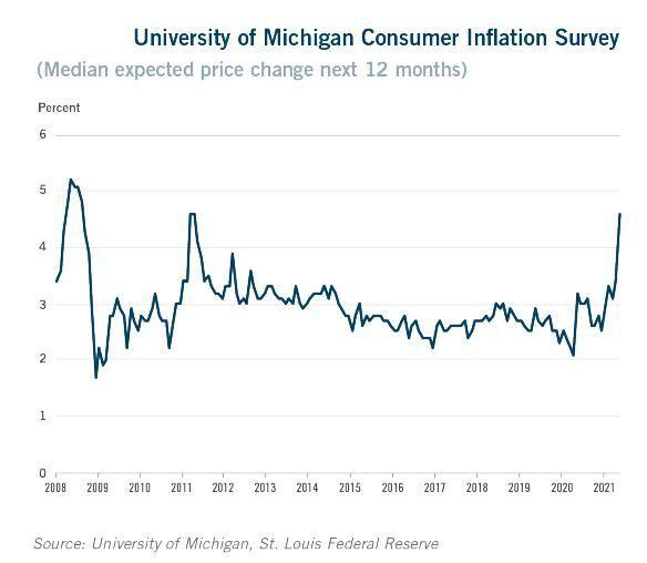 Inflation study