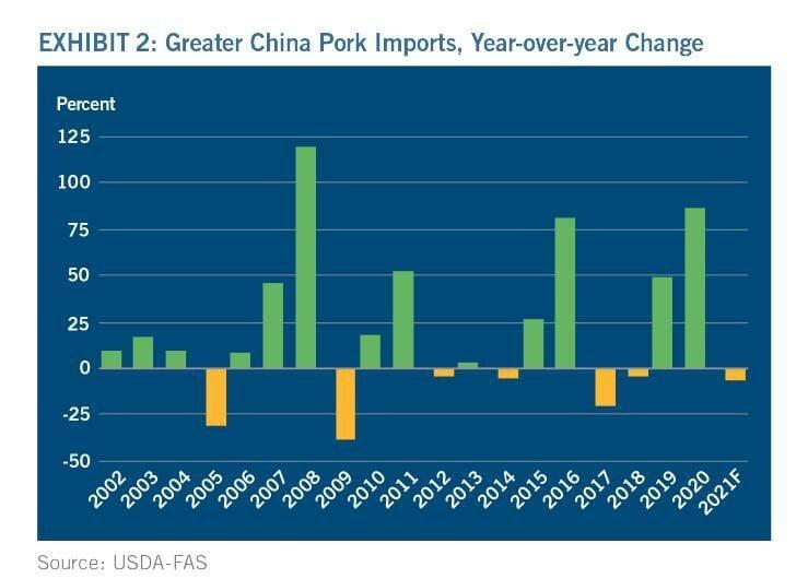 Greater China Pork Imports