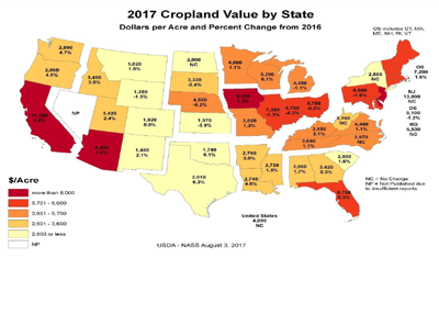 Farmland prices 2017