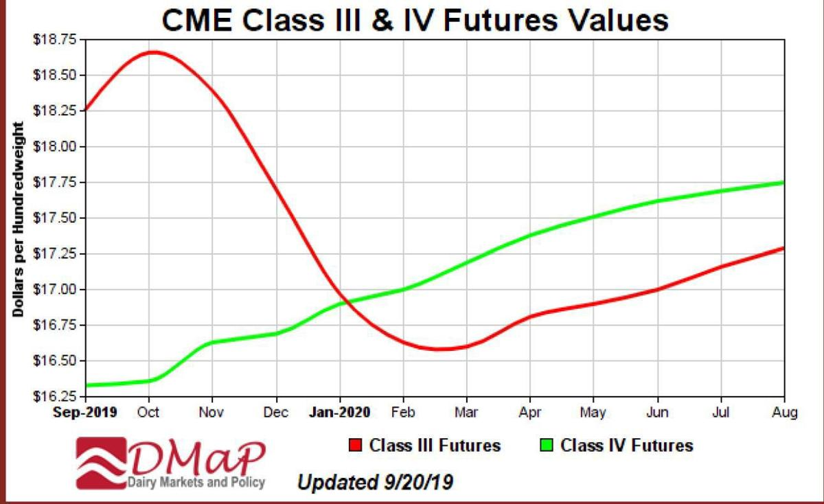 CME Class III and Class IV Futures