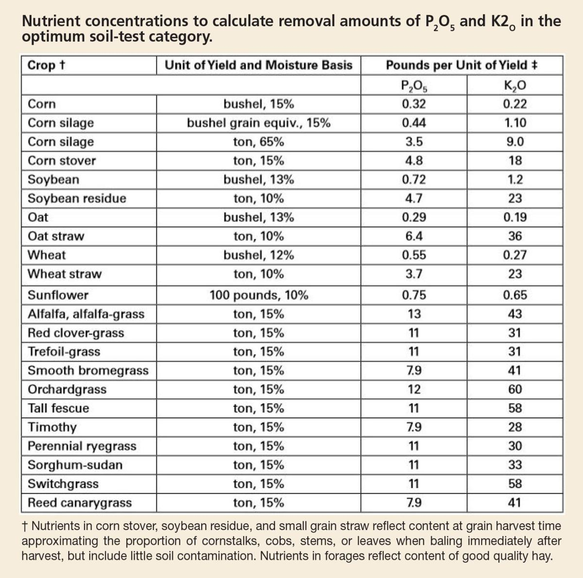Crop nutrient concentrations