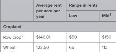 Cash rent table