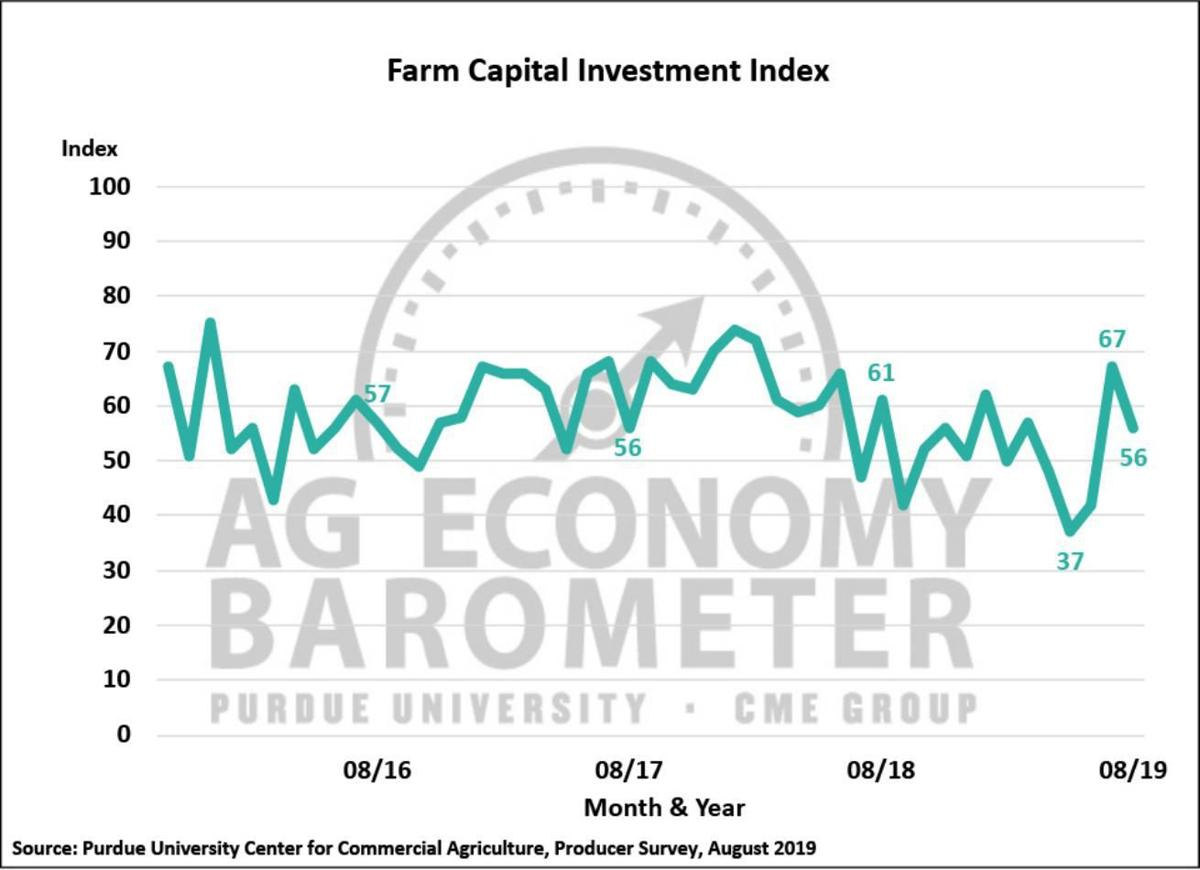 Figure 3. Large Farm Investment Index, October 2015-August 2019