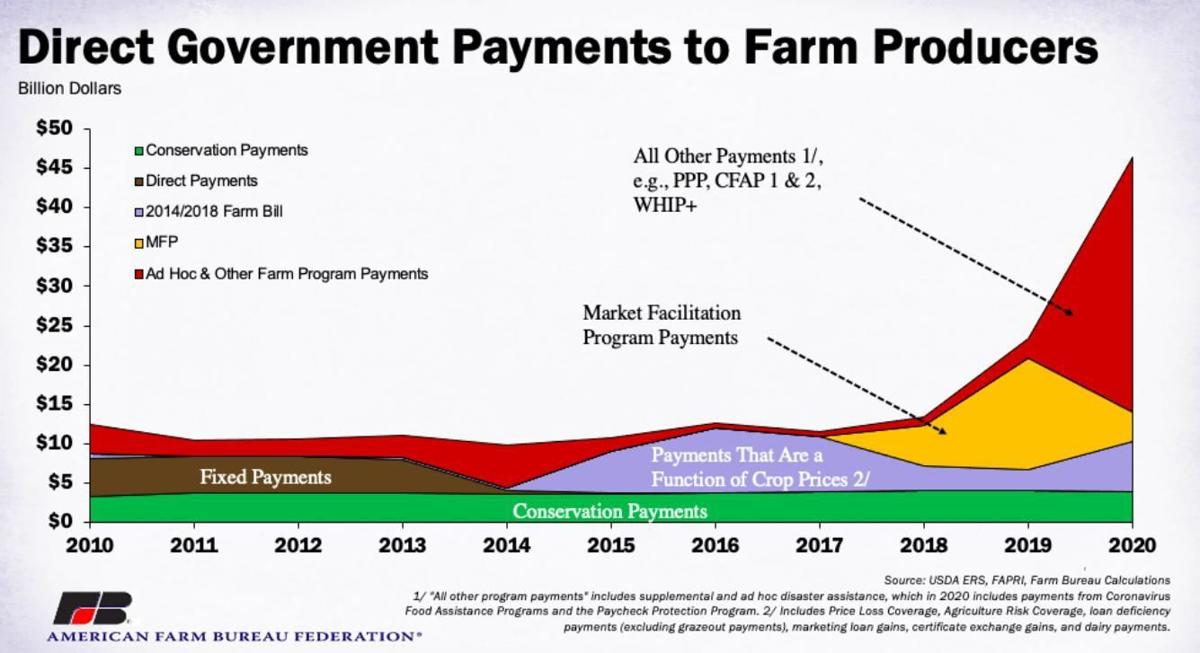 Direct Government Payments to Farm Producers