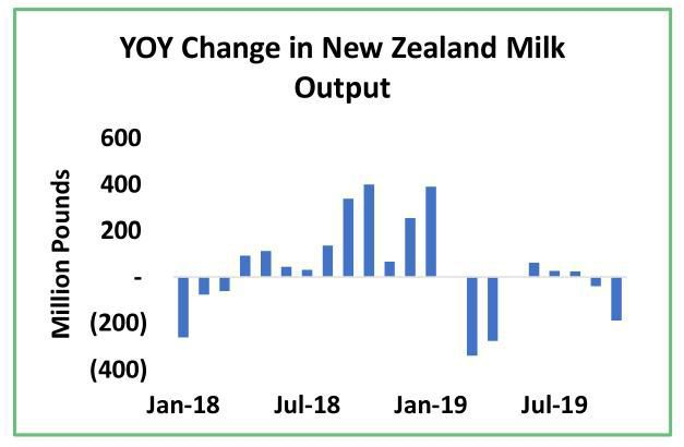 Year-over-year Change in New Zealand Milk Output