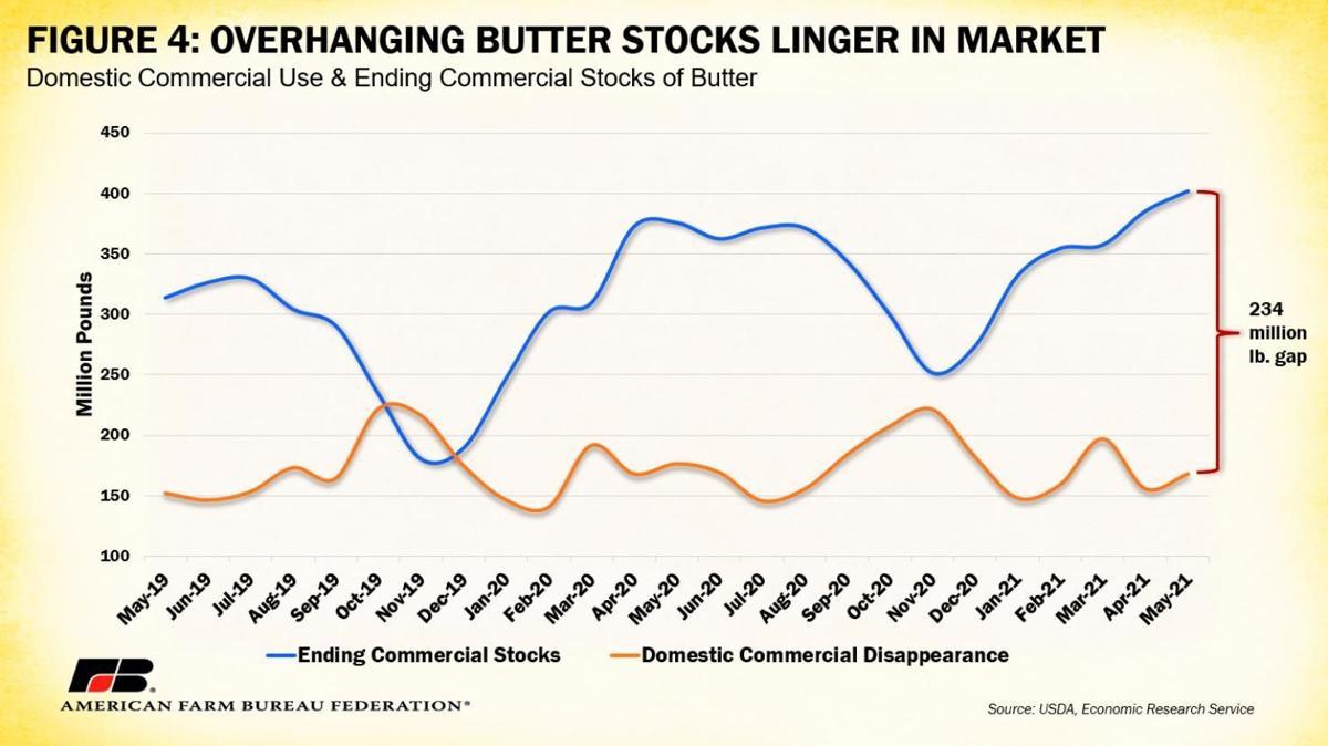 Figure 4. Butter Stocks