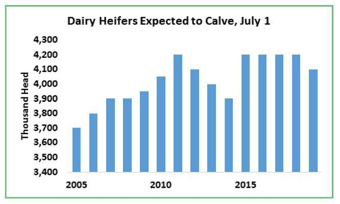 Dairy Heifers Expected to Calve, July 1