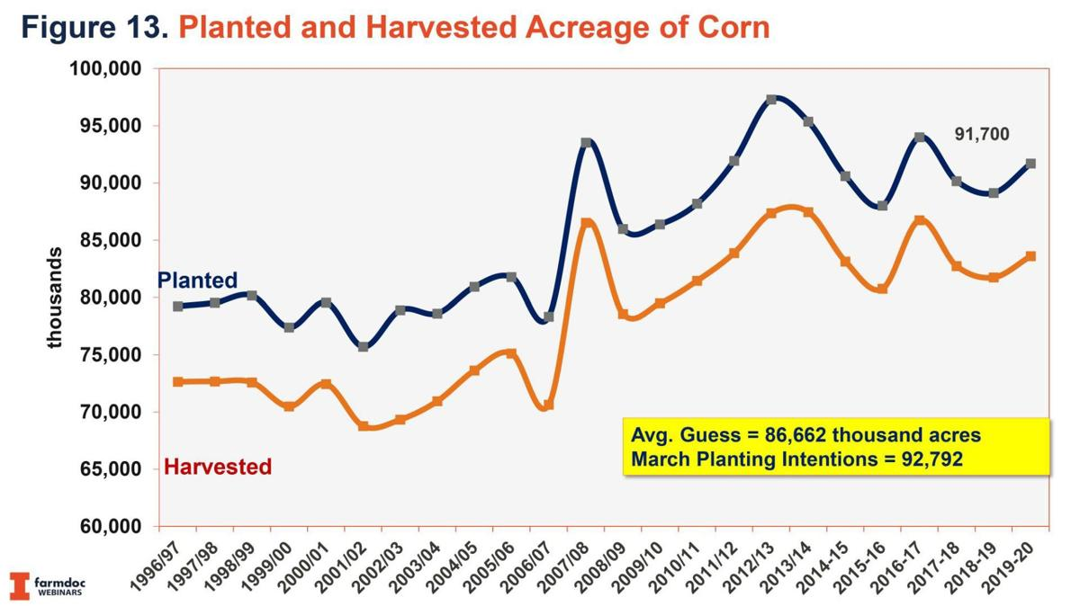 Planted acreage of corn
