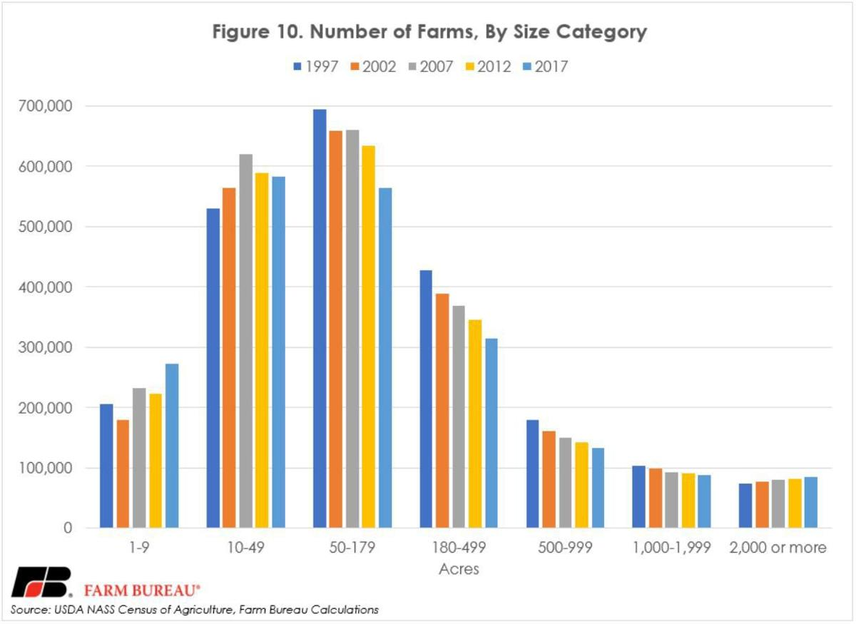 Number of Farms by Size Category