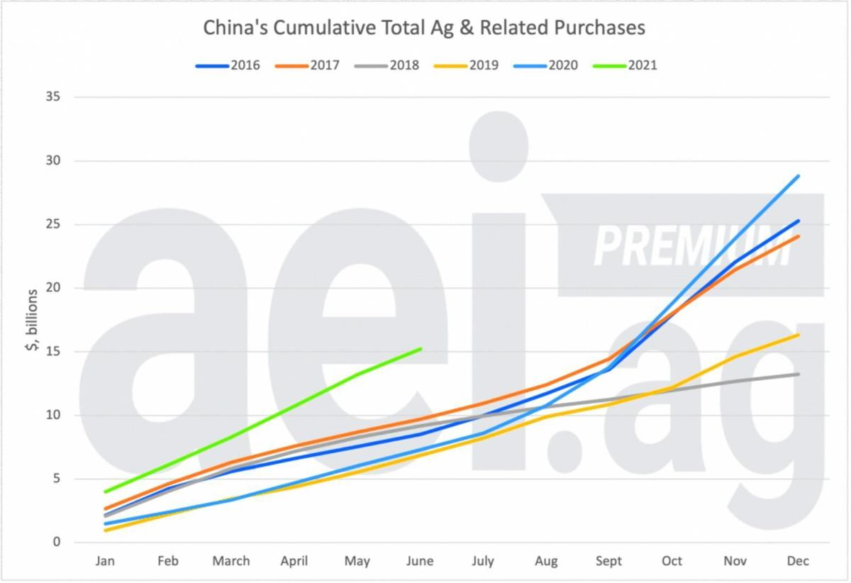 China's 2021 purchases
